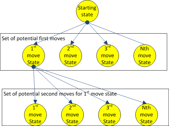 Graph of the moves