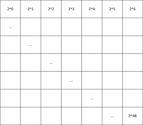 Grid of squares showing the summed values